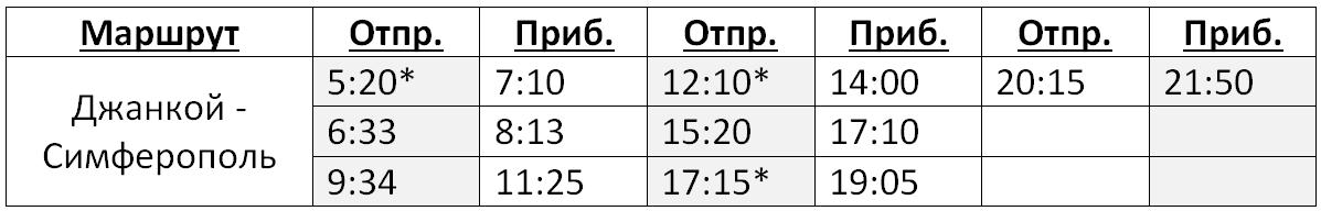 Расписание электричек Джанкой - Симферополь на 2017 год